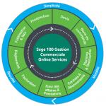 Schema-Sage100-GESCOM-Online
