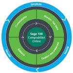 Schema-Sage100-compta-Online